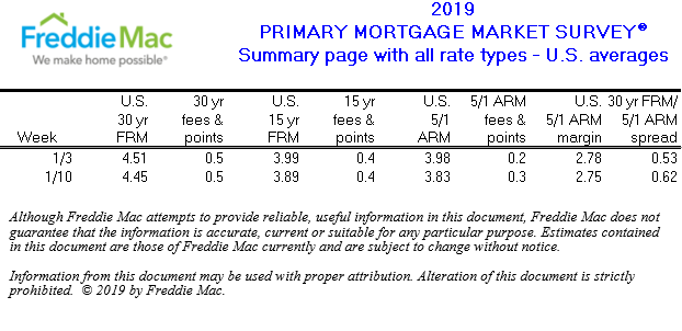 Freddie Mac Rates Time to Buy A Home